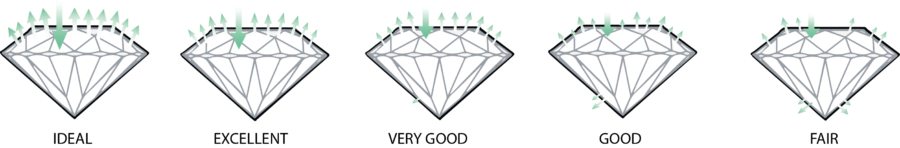 Cut-Chart-4cs diamanten - Jaume Labro Custom Jewelry